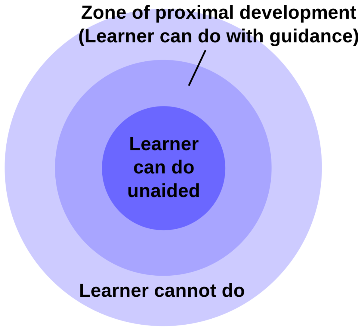 In the second circle, representing the zone of proximal development, students cannot complete tasks unaided, but can complete them with guidance.