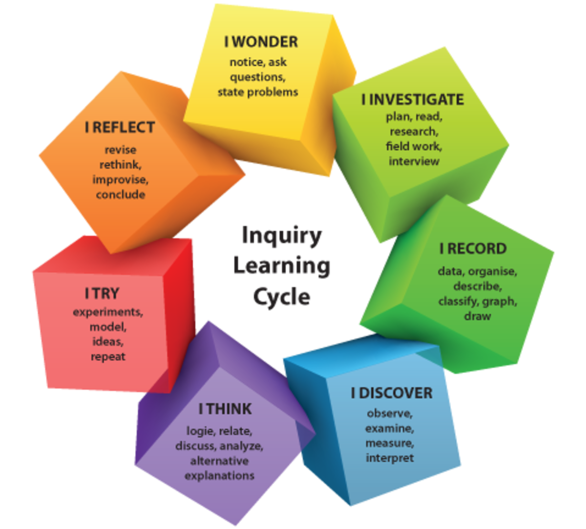 These are the key pillars upon which EBL is based. The studentsmay use these starters in order to stimulate learning and engage deeper with material presented to them.