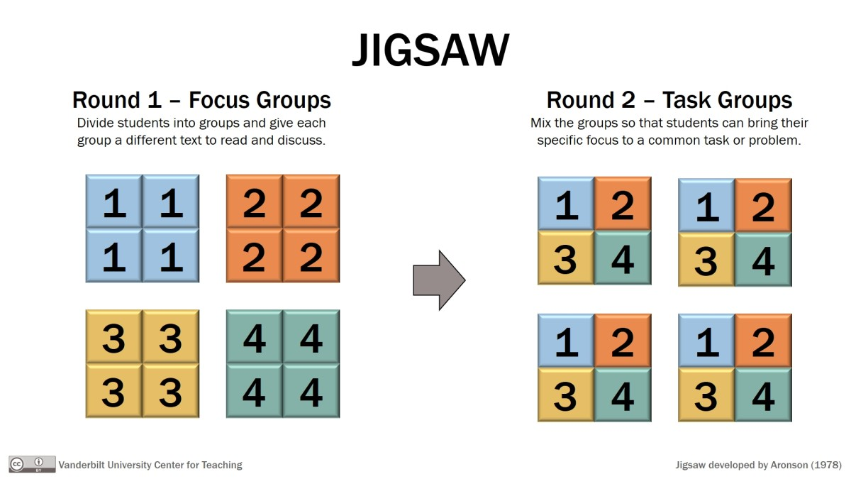 The jigsaw is a common method of CCL. Groups all learn a specific skill or piece of knowledge together, and then split into home groups were each young person reports back to the rest of the group what they have just learned.