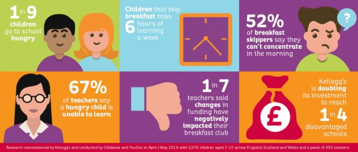 Research carried out by Kellogs shows that young people who skip breakfast (1 in 9) miss 6 hours of education per week. A breakfast club can reduce this learning gap between young people who can and cannot afford to eat at home.