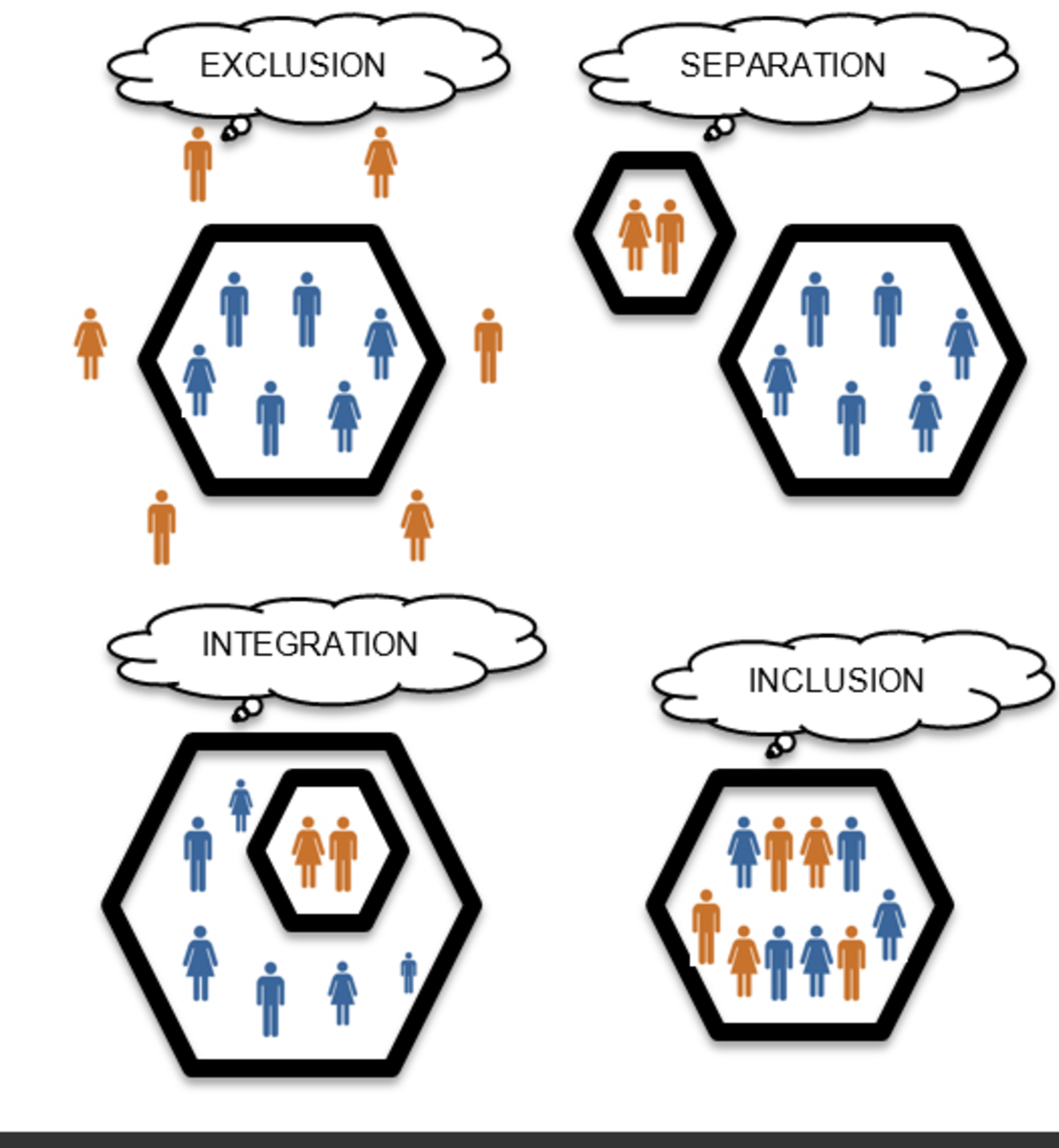 This diagram accurately depicts the difference between integration and inclusion.