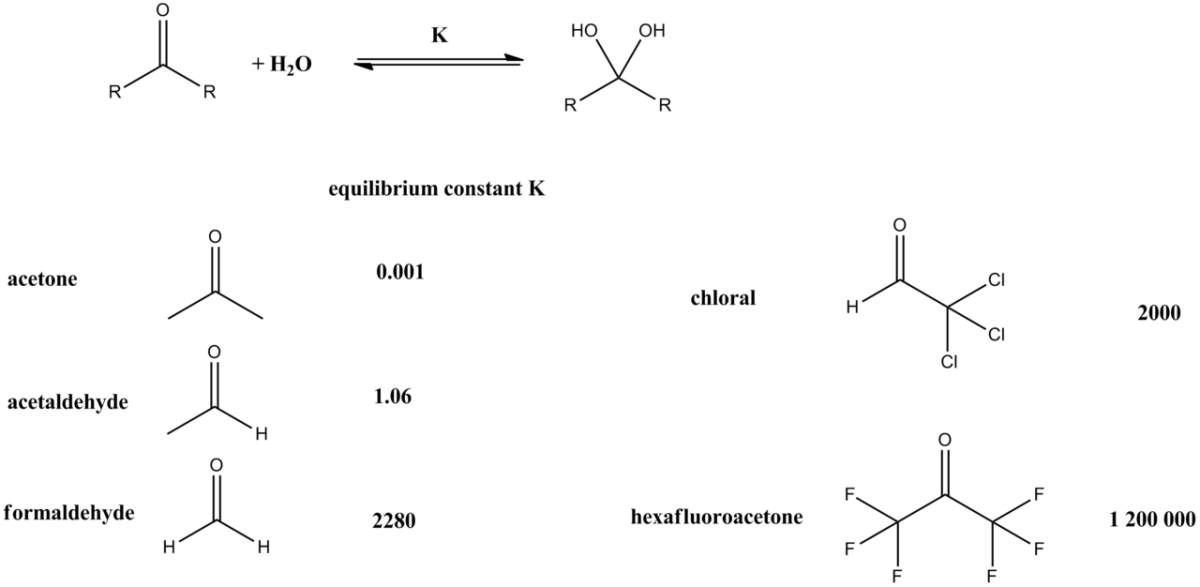 Extent of hydration of some carbonyl compounds