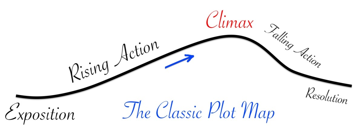 The Classic Plot Map