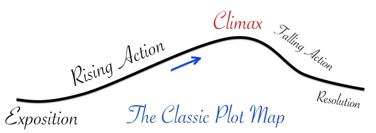 The Classic Plot Map