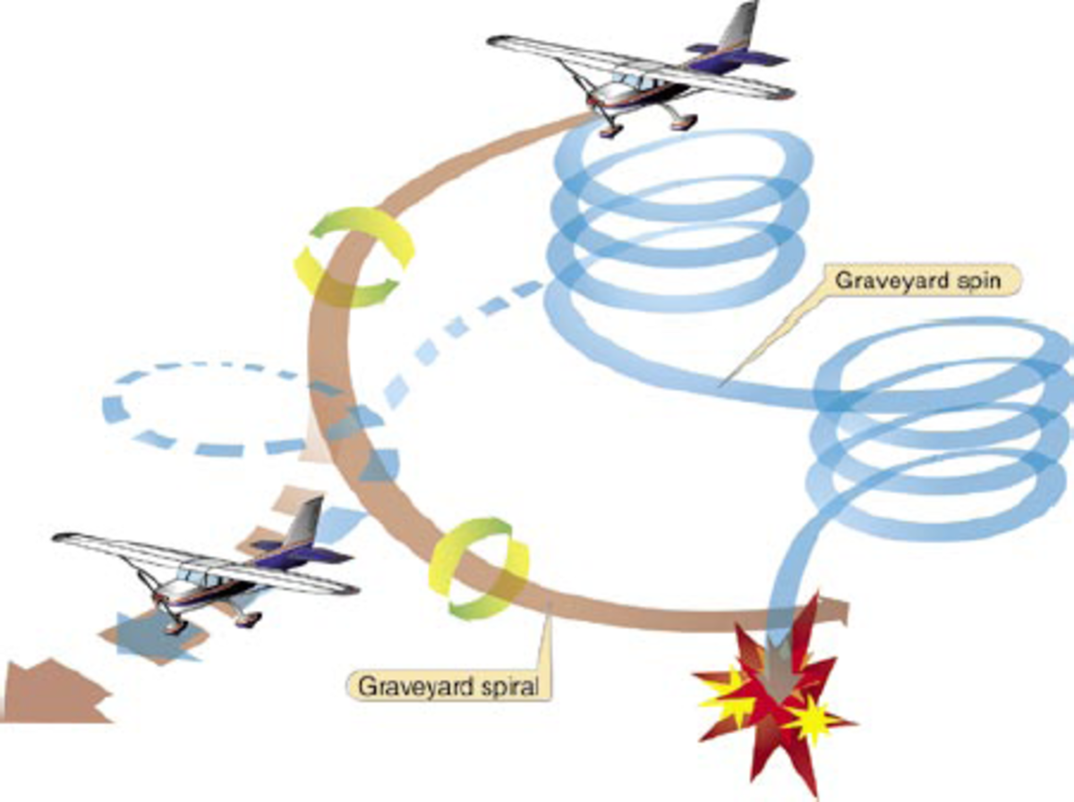 A sensory illusion in the vestibular system causes pilots to continually turn a plane in ever-tightening circles, a phenomenon known as the Graveyard Spiral