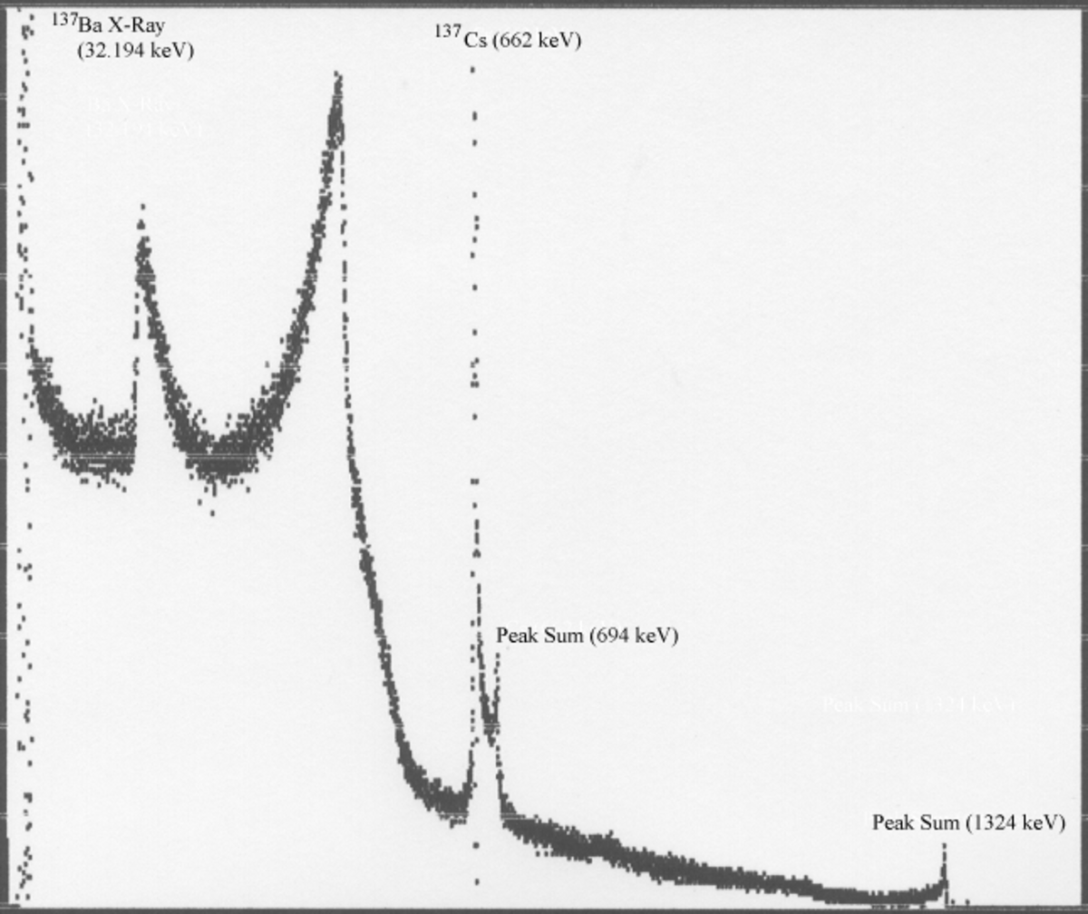 Evidence of peak summing in a high activity cesium-137 source.