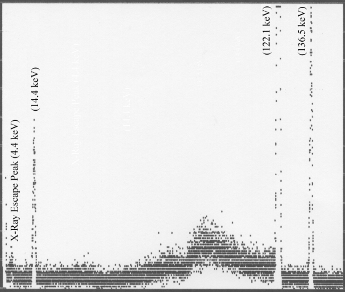 Gamma ray spectrum for cobalt-57 showing an x-ray escape peak.