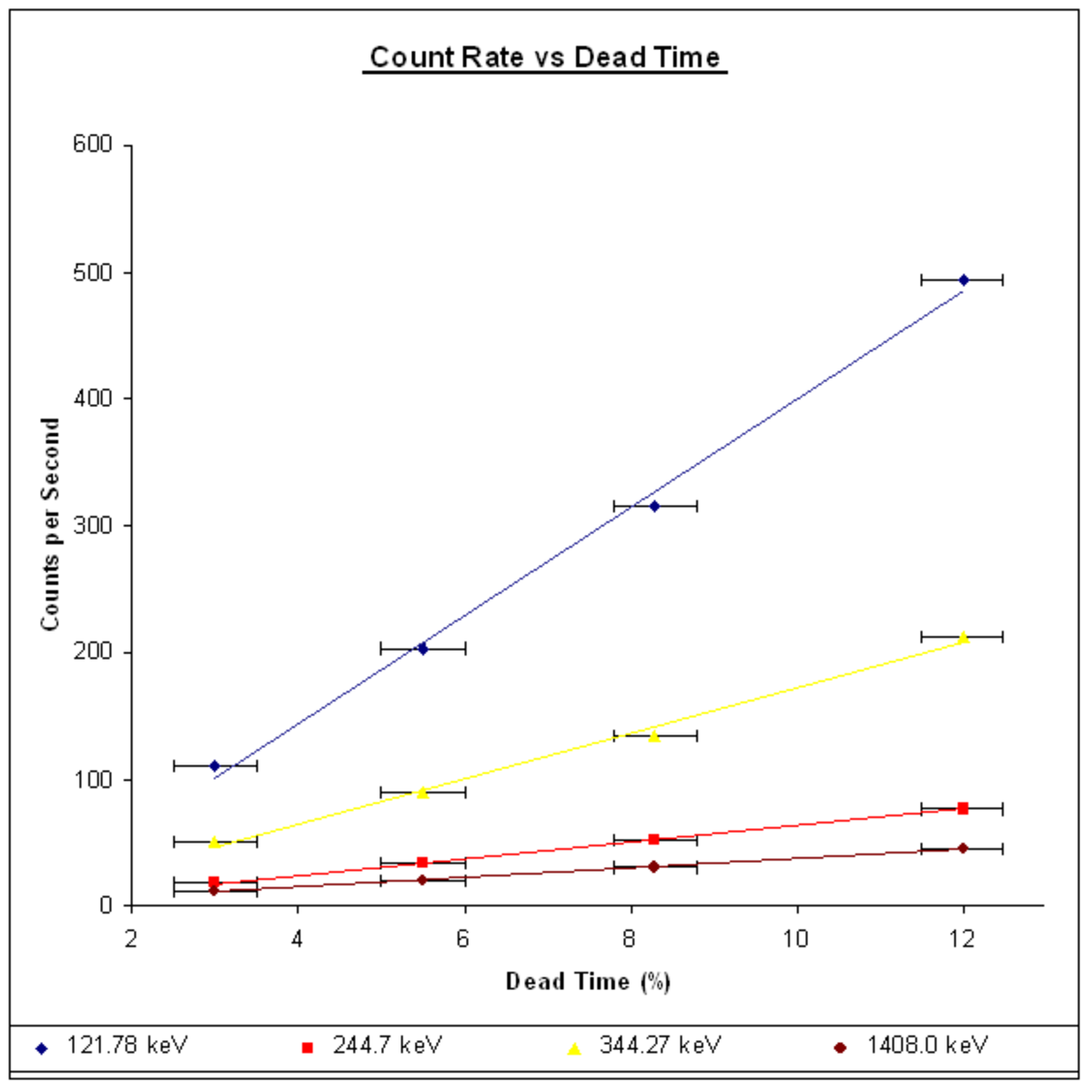 How dead time varies with count rate at four different gamma ray energies.