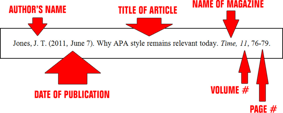 Citing a magazine source