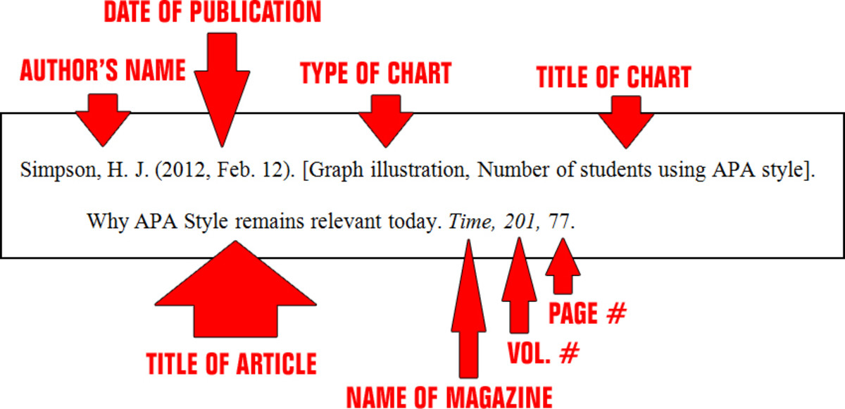 Citing a graph or illustration in APA Style