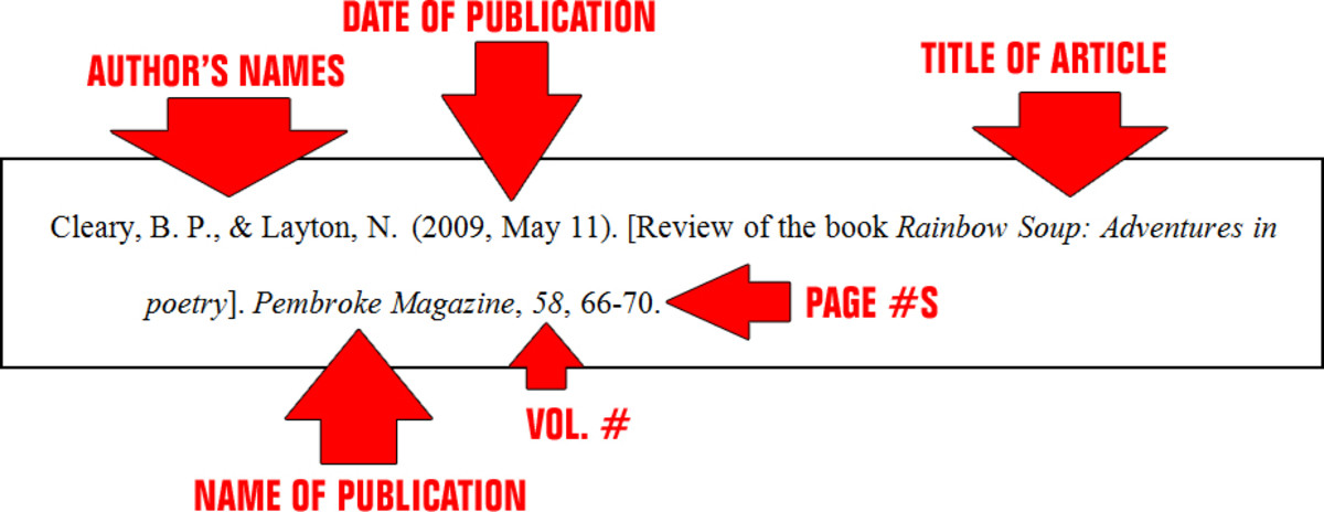 Citing a review--i.e., a book review, product review, movie review, etc.