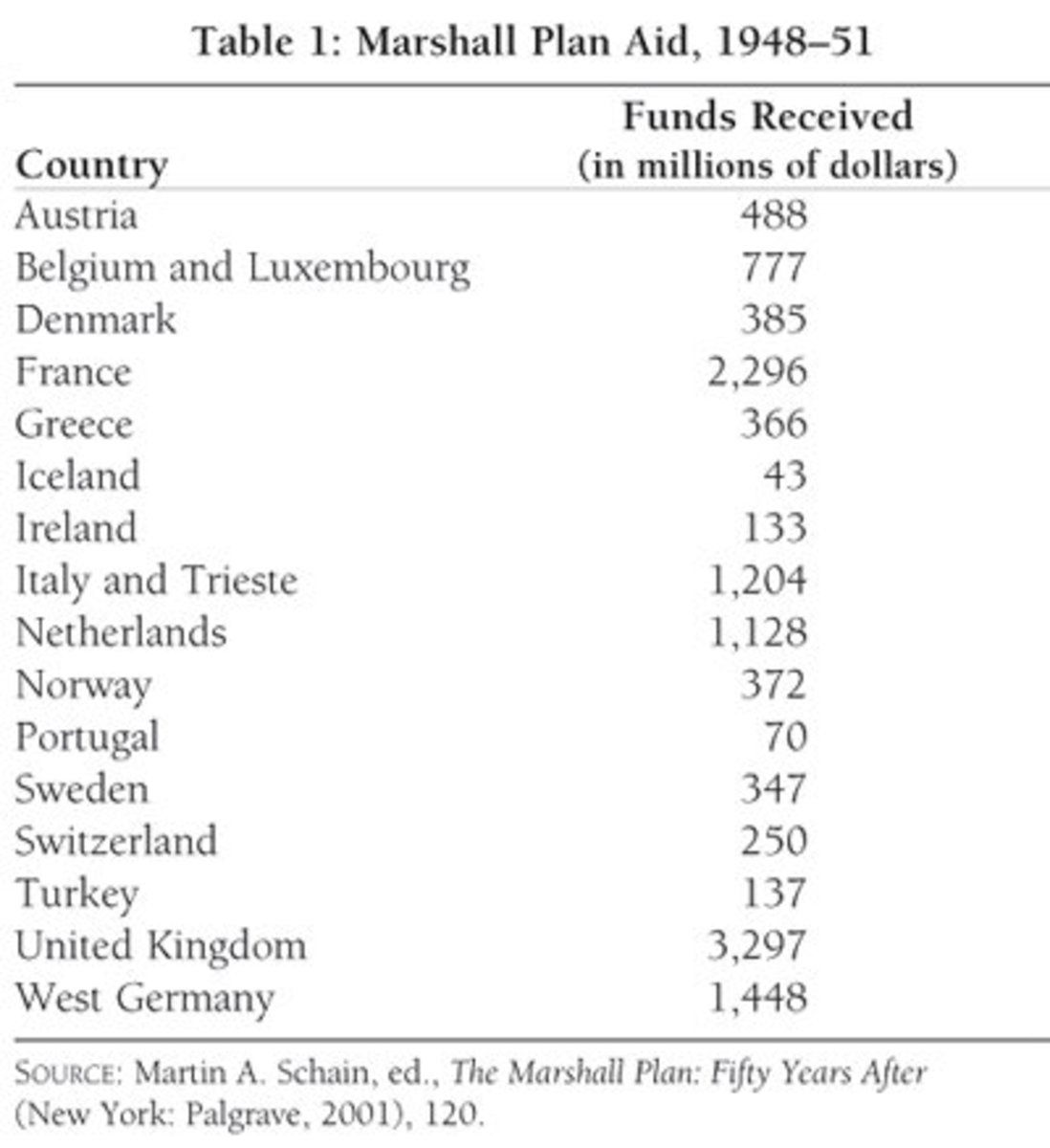 A table showing Marshall aid to European countries.