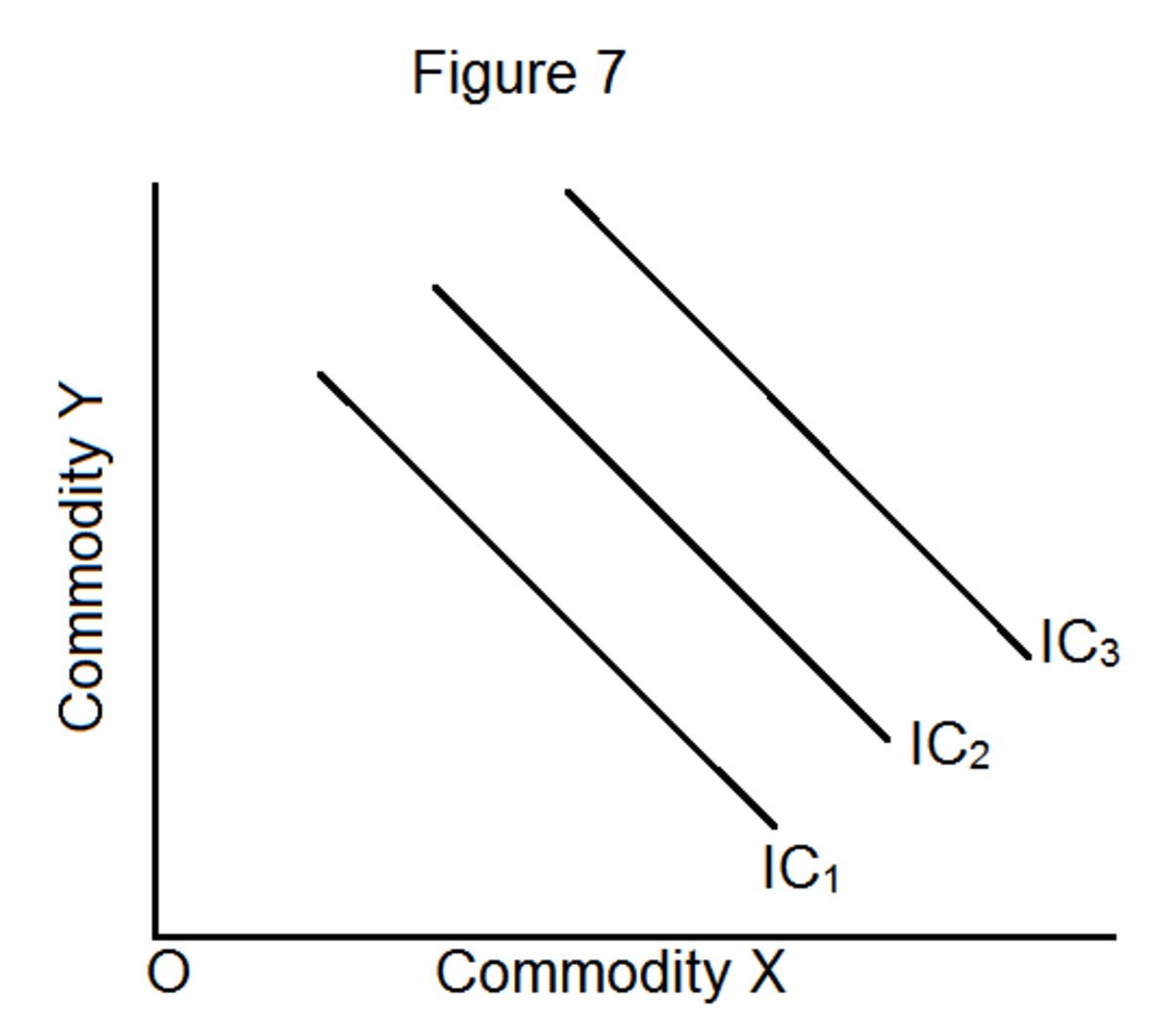 what-are-the-properties-of-the-indifference-curves