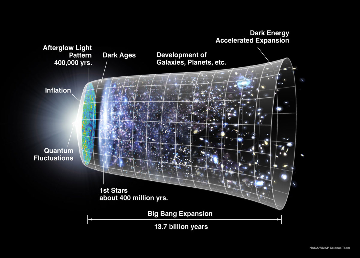 Visualization of the growth of the Universe.
