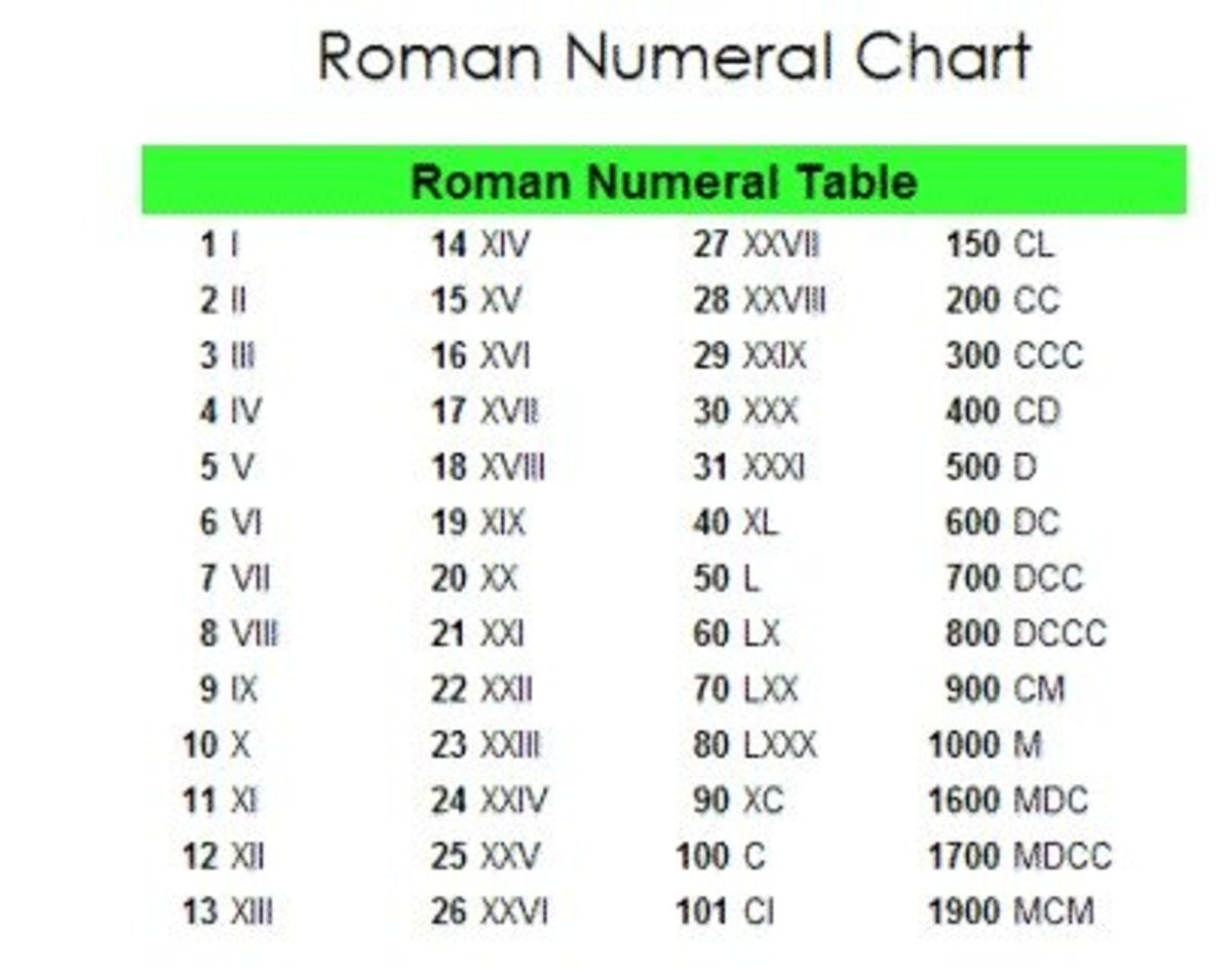 Roman Numeral Number 13 Roman Numeral Number 13