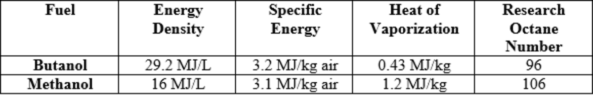 heat-energy-produced-by-fuel-butanol-and-its-isomers