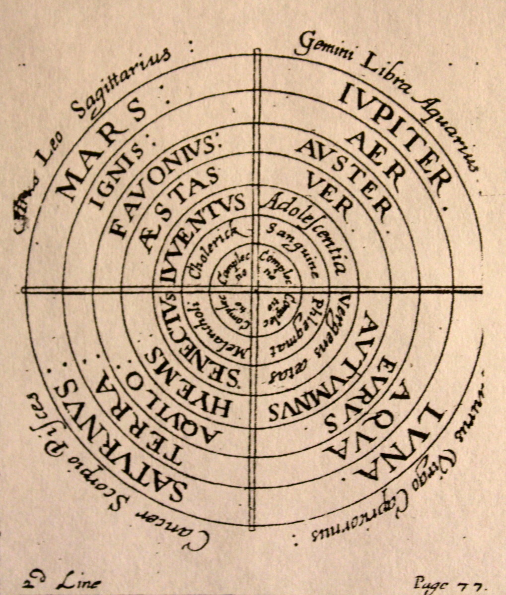 "T. Walkington's Diagram from ""The Optic Glass of the Four Humors,"" 1639."