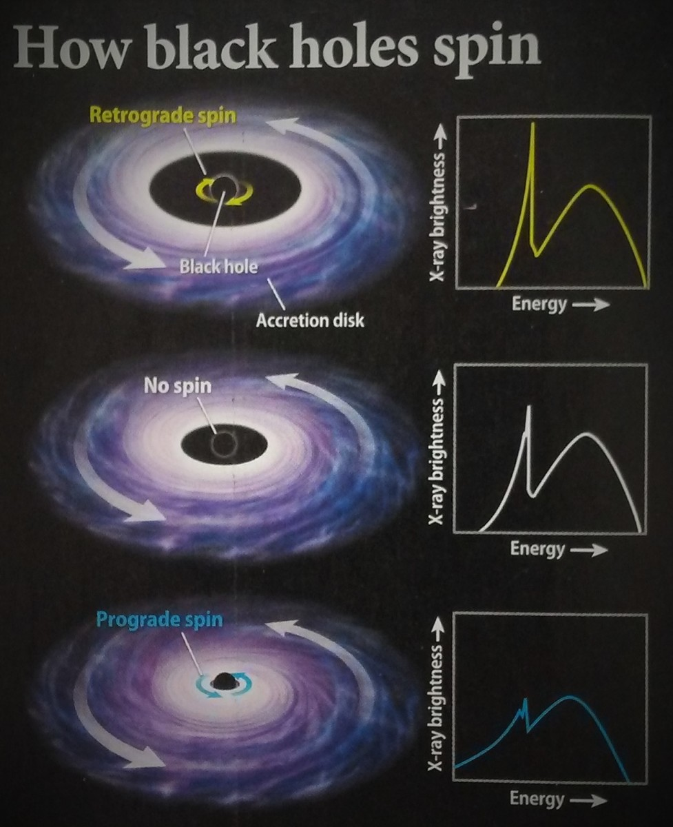what-can-we-learn-from-the-spin-of-a-black-hole