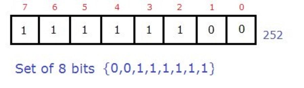 Bit fields represented in set form