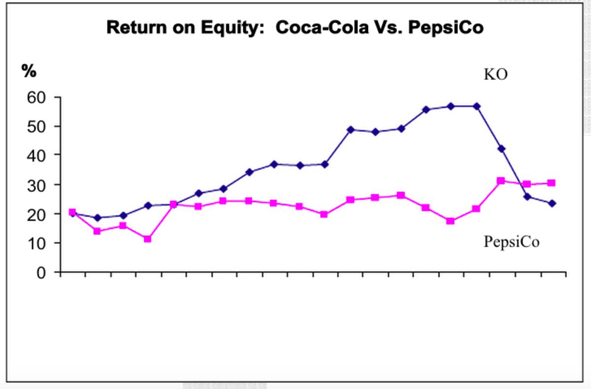 coke-versus-pepsi-2001