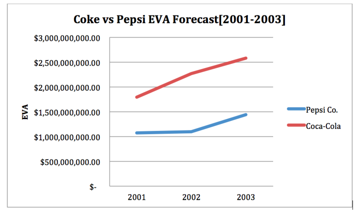 coca cola vs pepsi economic analysis Coca-cola has slashed prices in a bid to drive sales, which is great news for cola  drinkers this summer  the economy markets companies banking & finance   small business consumer affairs  coke vs pepsi: cola price war keeps costs  down for consumers  more retail news and analysis.