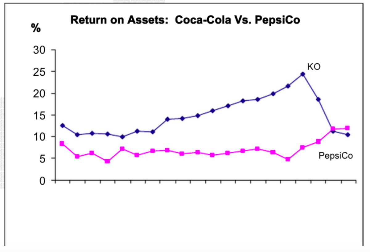 case study coke versus pepsi 2001 eva wacc The case asks students to estimate eva tm (economic value added) from 2001  to 2003, and  each company s weighted average cost of capital (wacc) in  order to estimate eva  analysis for coca-cola and pepsico for 2001–2003.