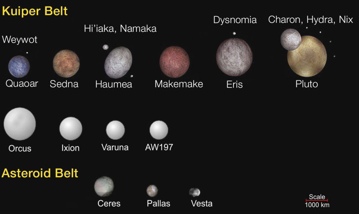 Some of the Kuiper Belt Objects discovered in the past ten years. (More have been found since this chart was created, and another moon, Vanth, has been found around Orcus.)