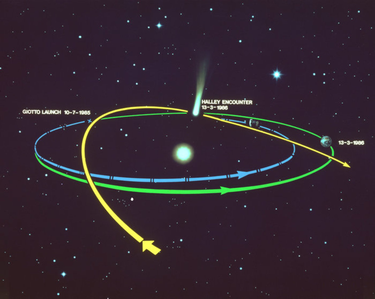 Diagram of the Halley flyby.