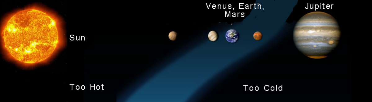 Habitable zone (blue) in our solar system
