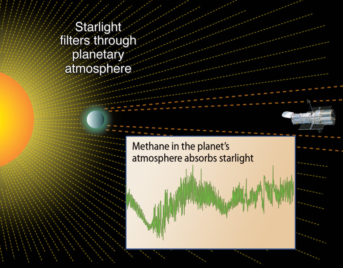 Finding life signs in a planet's atmosphere.