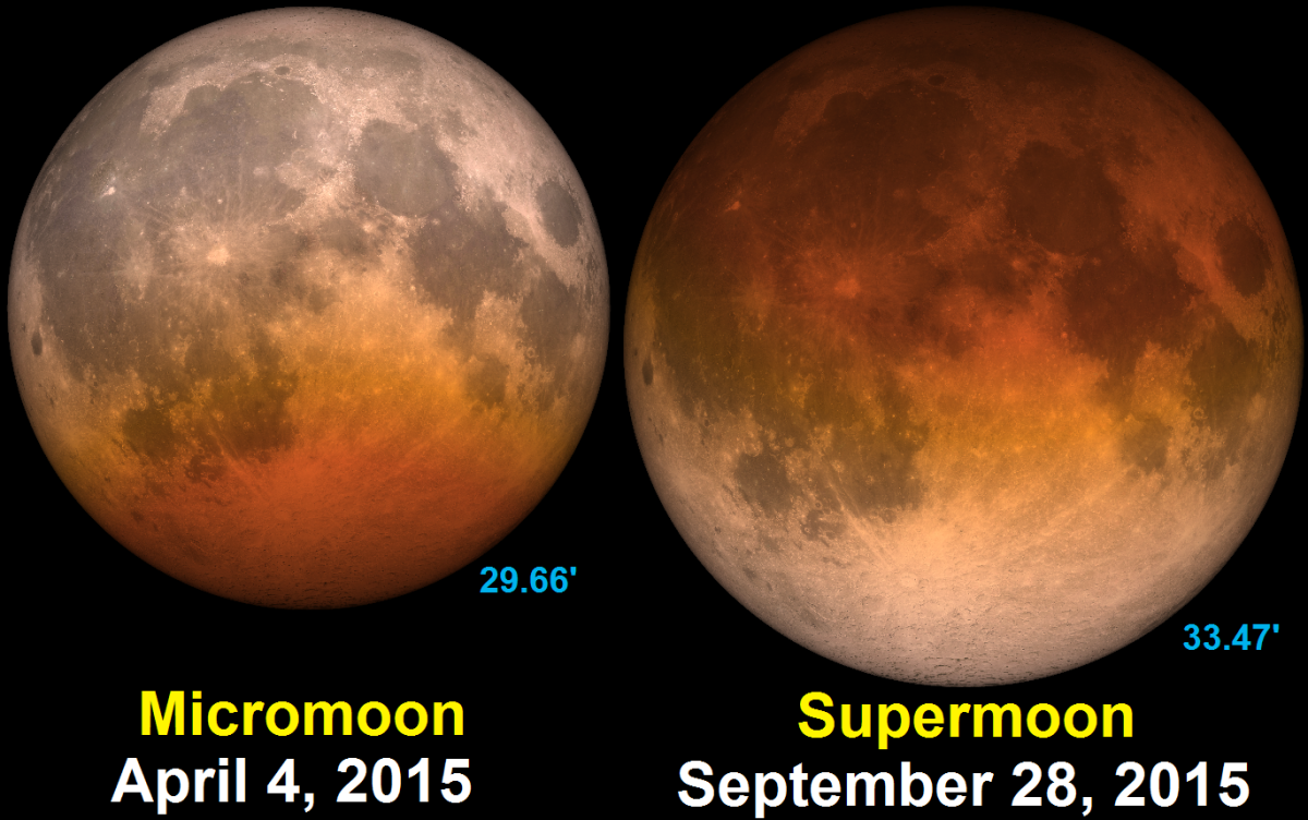 The viewing size of a Supermoon and a lesser moon is visually compared.