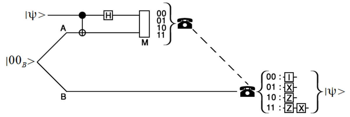 A diagram that illustrates the quantum teleportation protocol. Solid lines indicate qubit channels and a dashed line represents a classical communication channel.