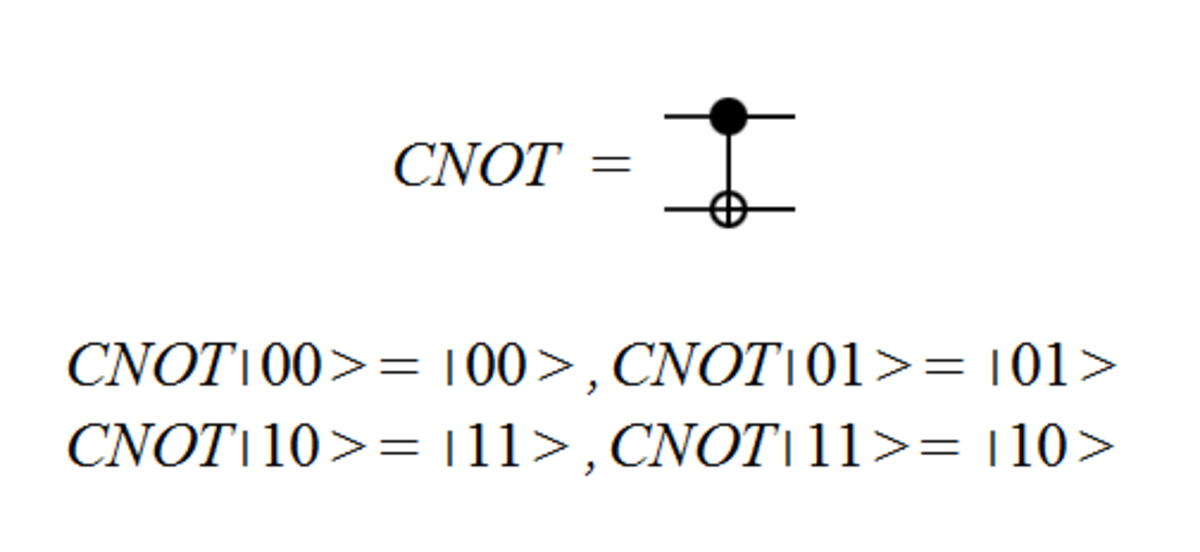 The circuit symbol for the CNOT gate and the effect of the CNOT gate on the two qubit basis states. The filled in black circle indicates the control qubit.