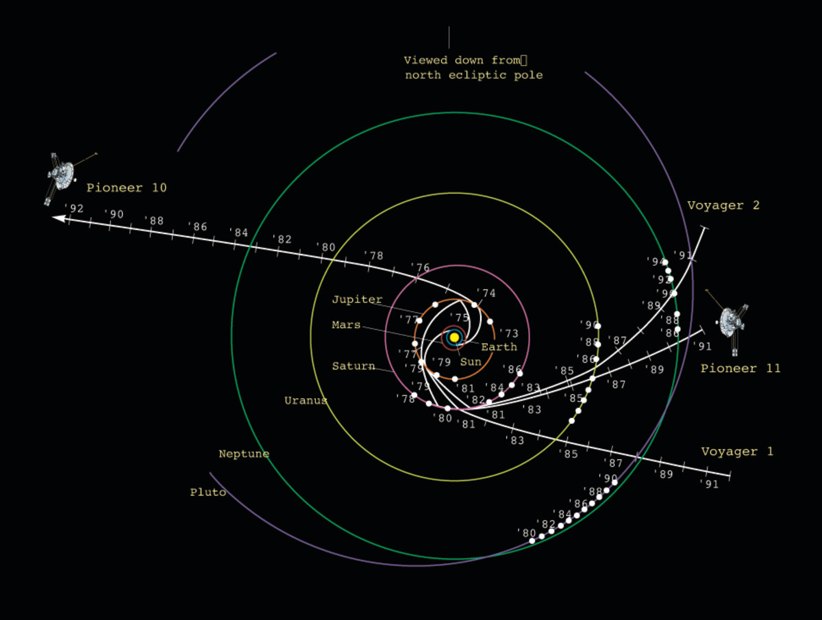 The trajectory paths of Pioneers 10, 11 and Voyagers 1,2.