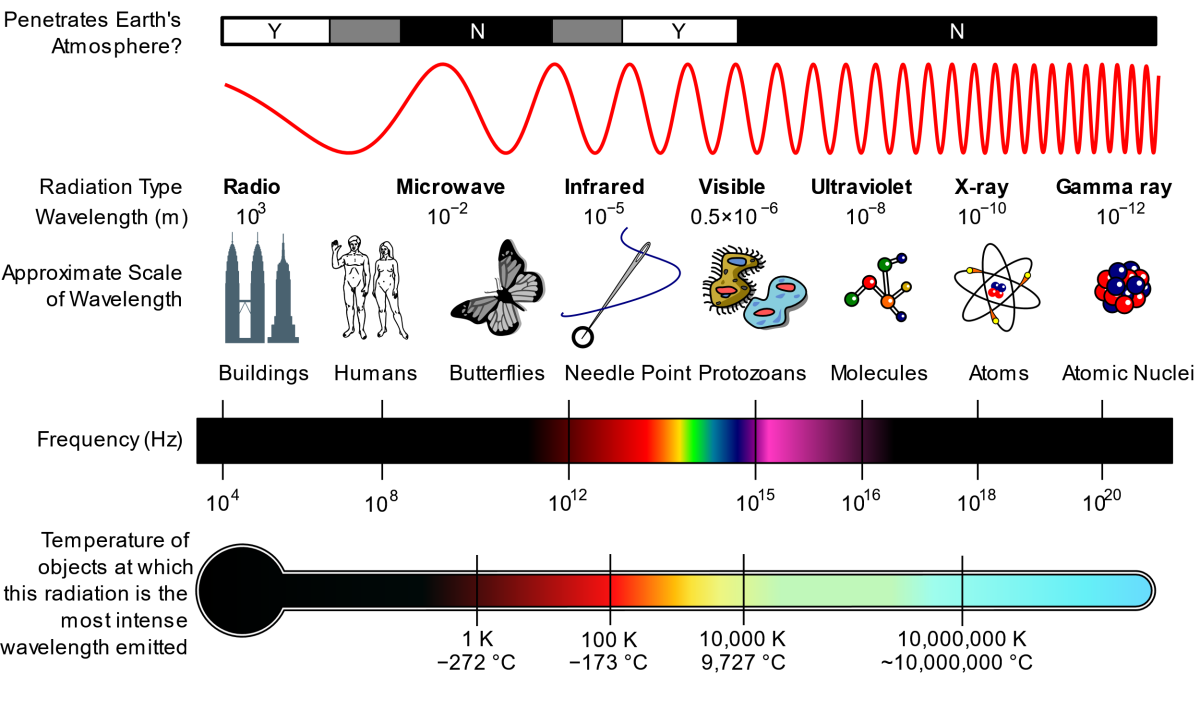 Electromagnet spectrum from the long radio waves to the ultra-short wavelength gamma rays.