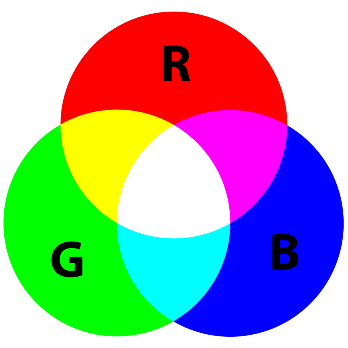 The Color Wheel showing the mixture of red, green, and blue light to make white light.