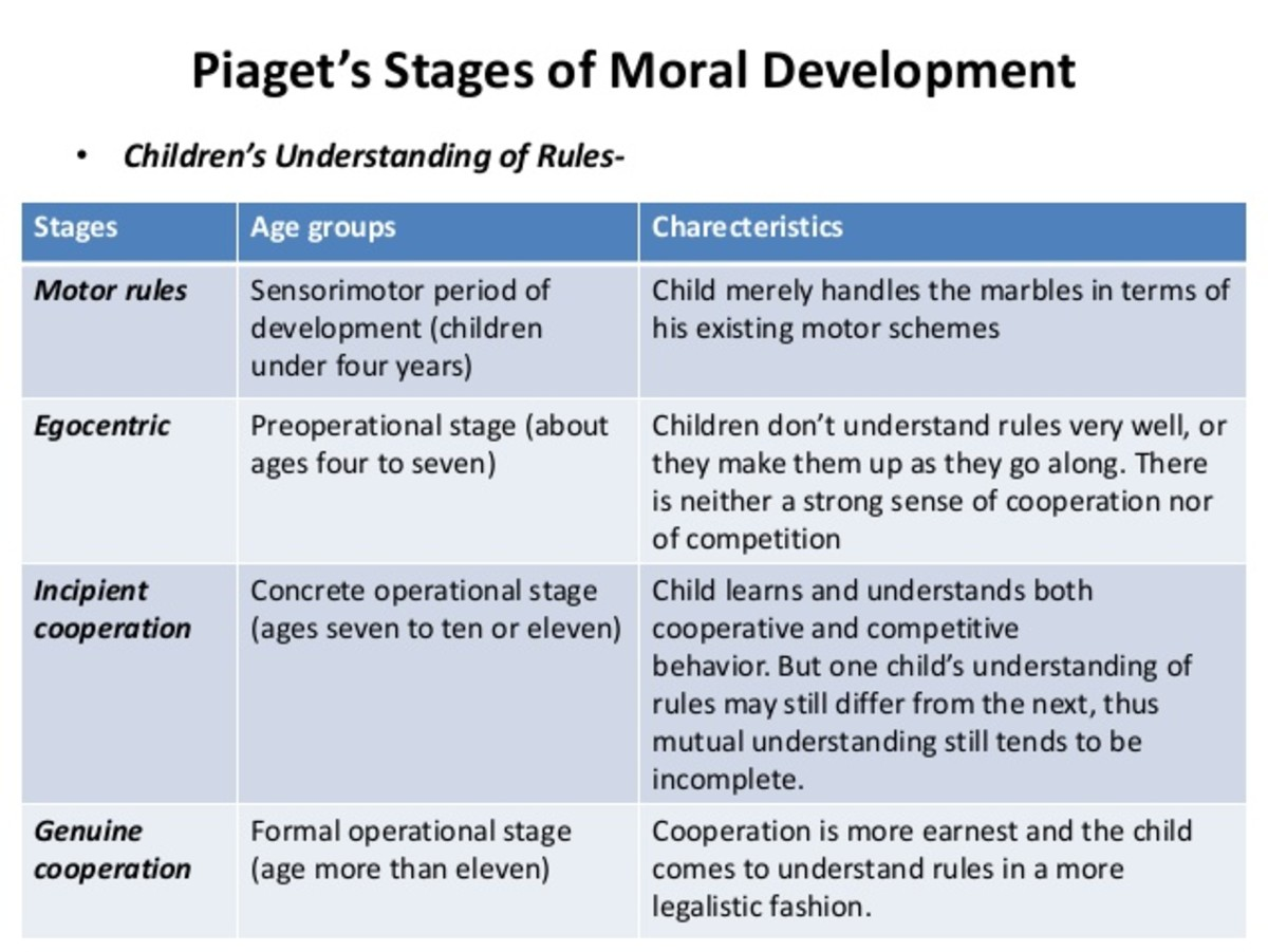 piagets three stages of moral development