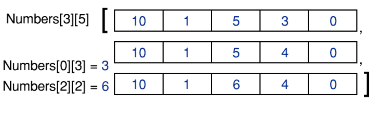 An example 2D array of integers, which could be used to represent a 3x5 matrix. The chosen visual layout clearly demonstrates how it is analogous to a matrix. However, the computer would store the numbers as a single, contiguous block of memory.