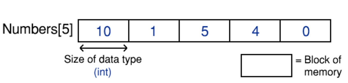 An example array, called Numbers, storing five integers. Stored data is coloured blue.