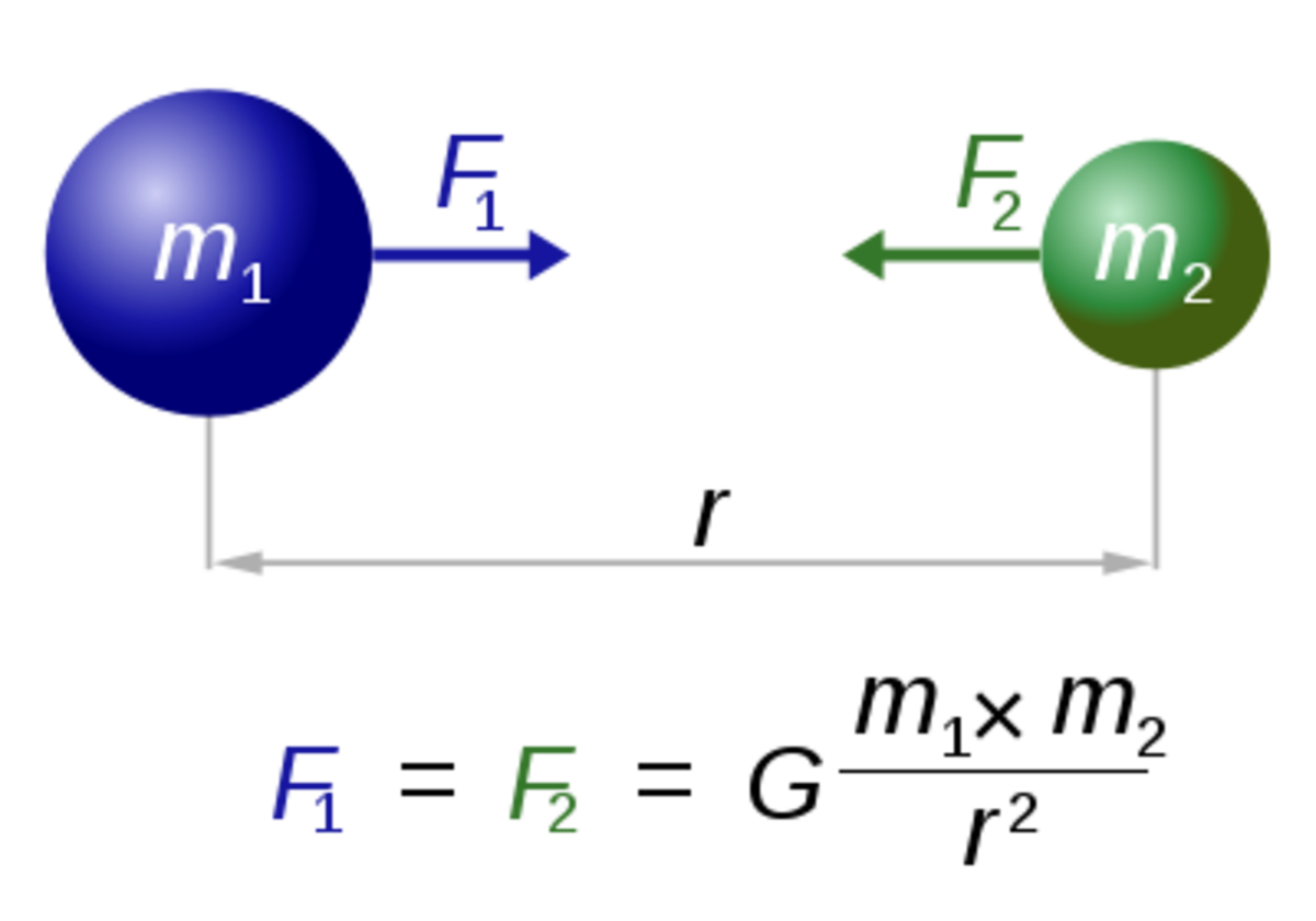 Newton's famous law of gravity, which describes the inverse square relationship between the mass of two objects and the distance between them, determining the magnitude of gravitational force.