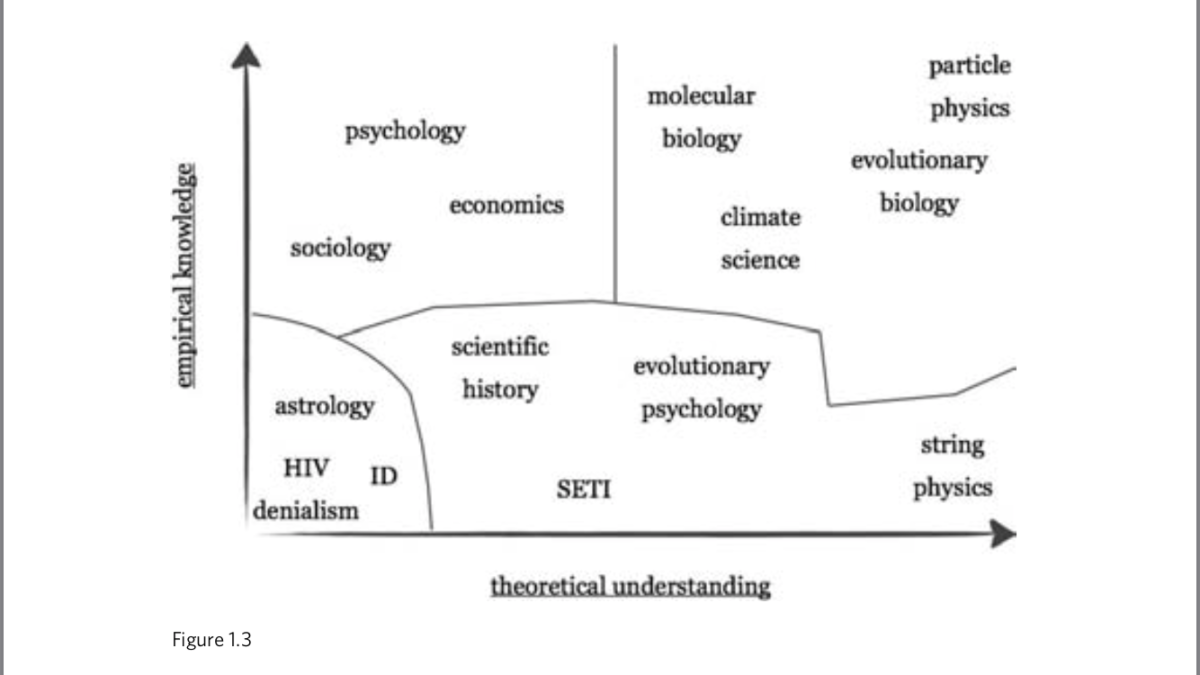 Pigliucci (2013) created a chart to help us think about the different levels of scientific knowledge. Pseudoscience is on the bottom left and the most certain or scientific is the top right.