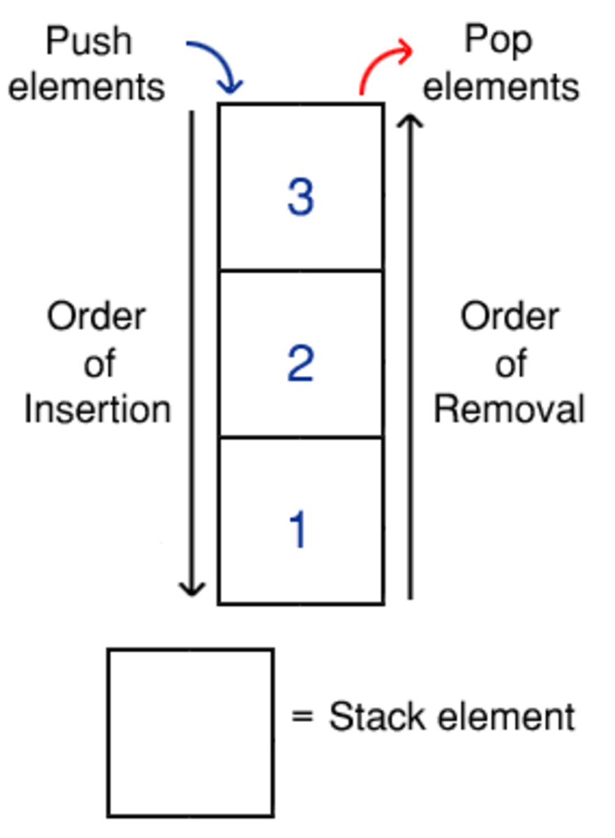 An example stack, storing a group of integers. Note that both insertions (push) and removals (pop) occur at the same end of the stack.