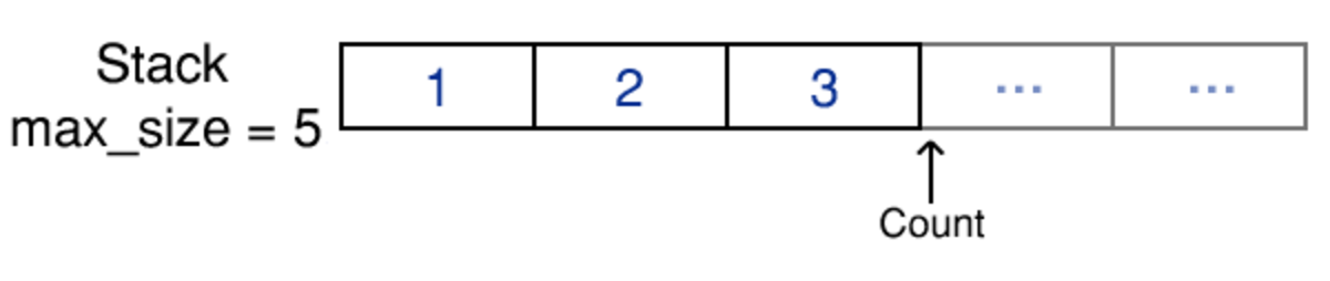 An example of an array based stack. The stack has a maximum size of five but is only currently storing three values.