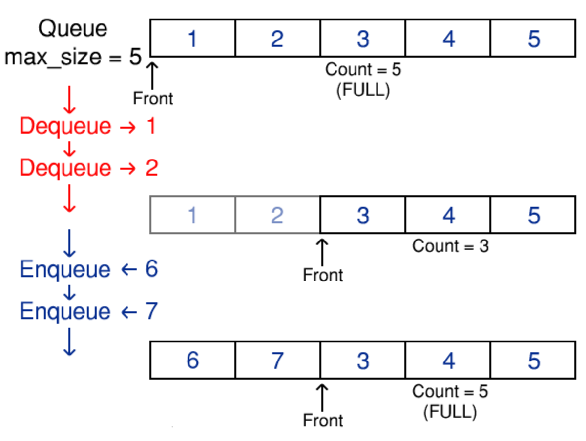 An example of operations performed on an array based queue. Notice how the queue cycles around the array, a result of the use of modulo arithmetic in our implementation.
