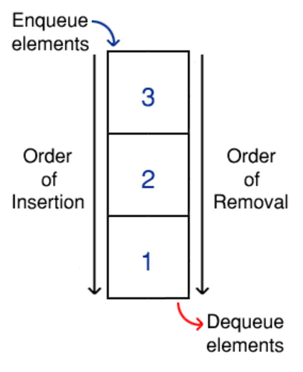 An example queue, storing a group of integers. Note that the insertions (enqueue) and removals (dequeue) occur at opposite ends of the queue.
