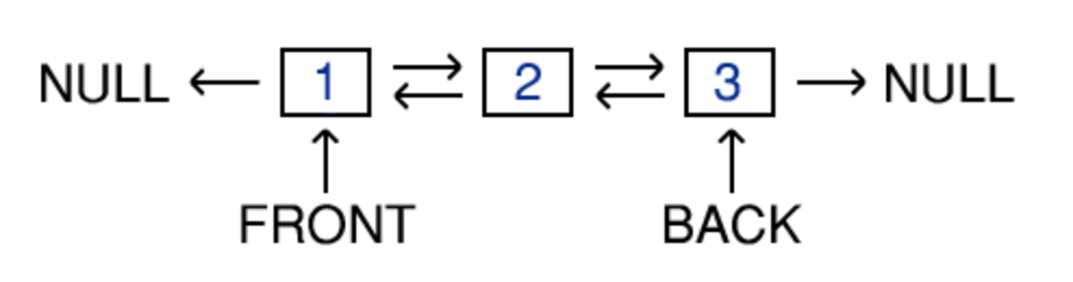 An example linked list based queue, storing three elements. The arrangement of pointers is clearly illustrated.