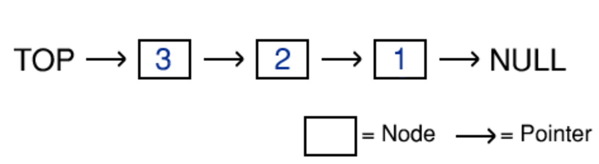 An example of a linked list based stack, currently storing three elements.