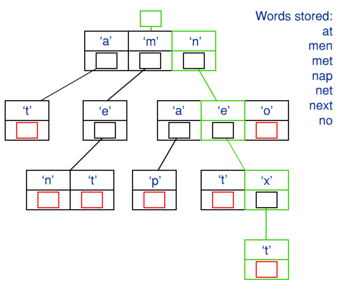 An example trie that is used to store multiple short words. The nodes that signify the end of a word are highlighted red for clarity. A path that spells out the word 'next' when traversed is highlighted green.