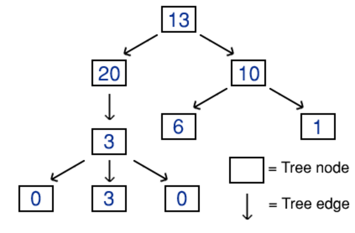 An example of a tree that is storing a collection of integers. Stored data is represented by the colour blue.