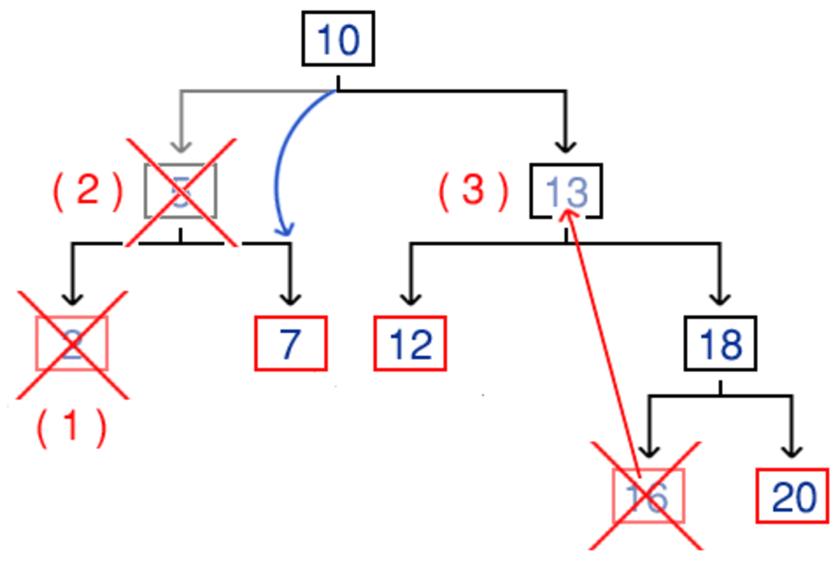 A diagram showing the different types of BST deletion. The node next to the number in brackets is the node we call the deletion operation on. A red cross shows which node is actually deleted and a red arrow indicates the replacement of node data.